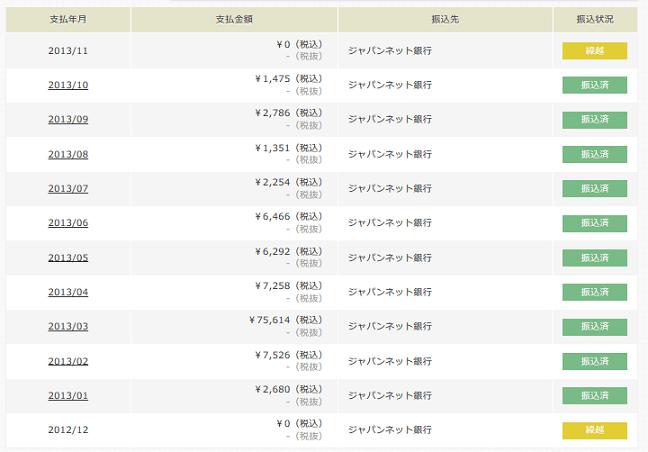 アクセストレード成果201301-201310