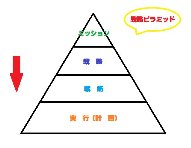 戦略ビラミッド
